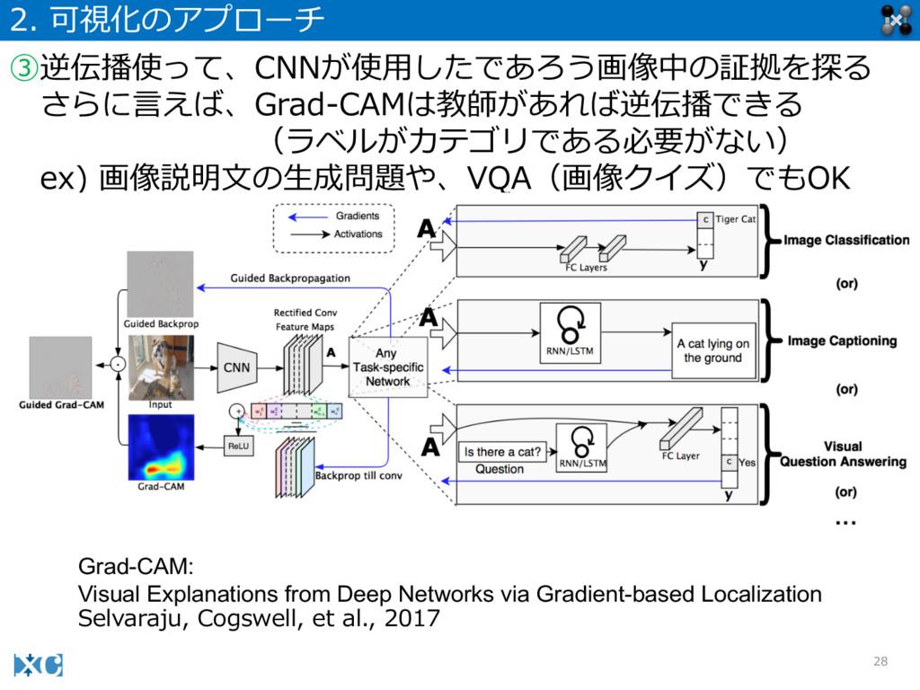 28 2. 可視化のアプローチ ③逆伝播使って、CNNが使⽤用したであろう画像中の証拠を探る...