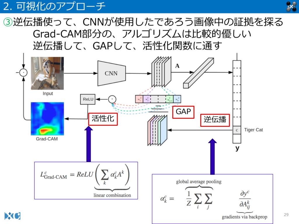 29 2. 可視化のアプローチ ③逆伝播使って、CNNが使⽤用したであろう画像中の証拠を探る...
