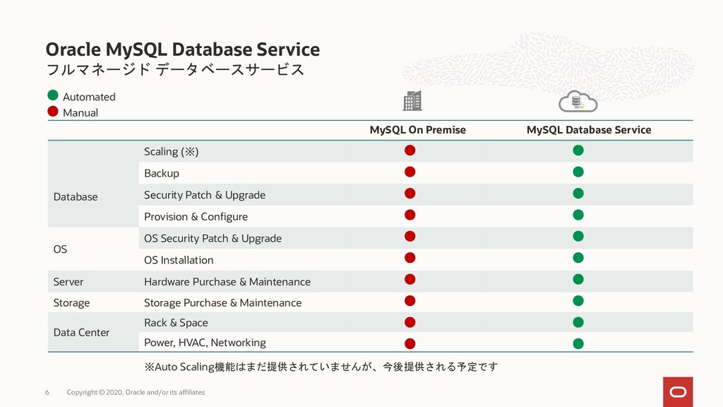 フルマネージド データベースサービス Oracle MySQL Database Servic...