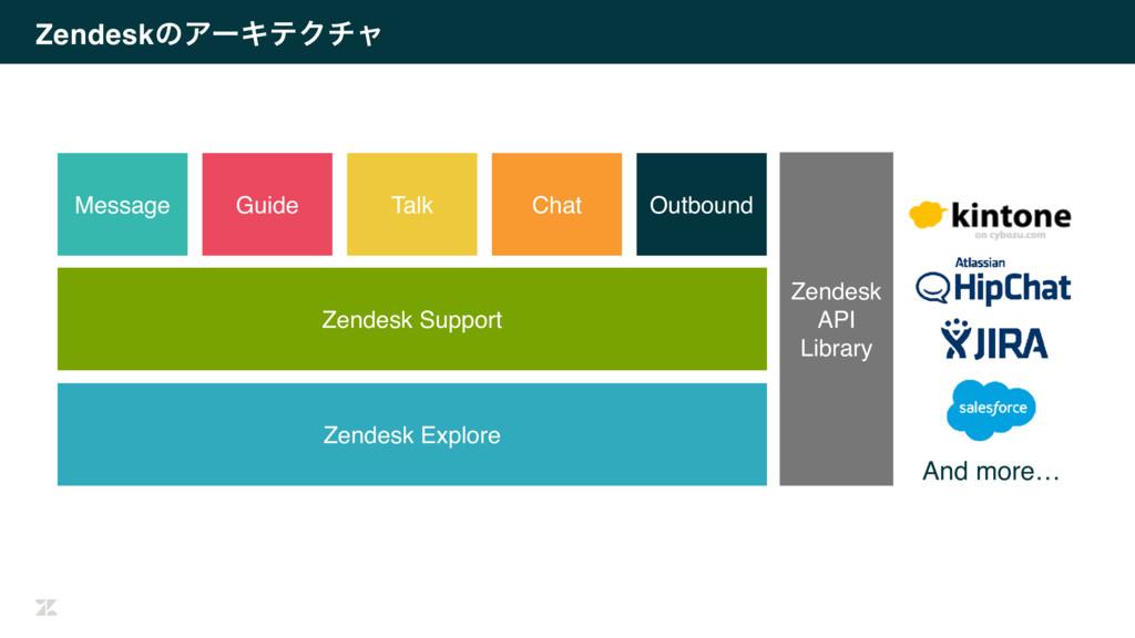 ZendeskͷΞʔΩςΫνϟ Zendesk Support Message Zendesk...