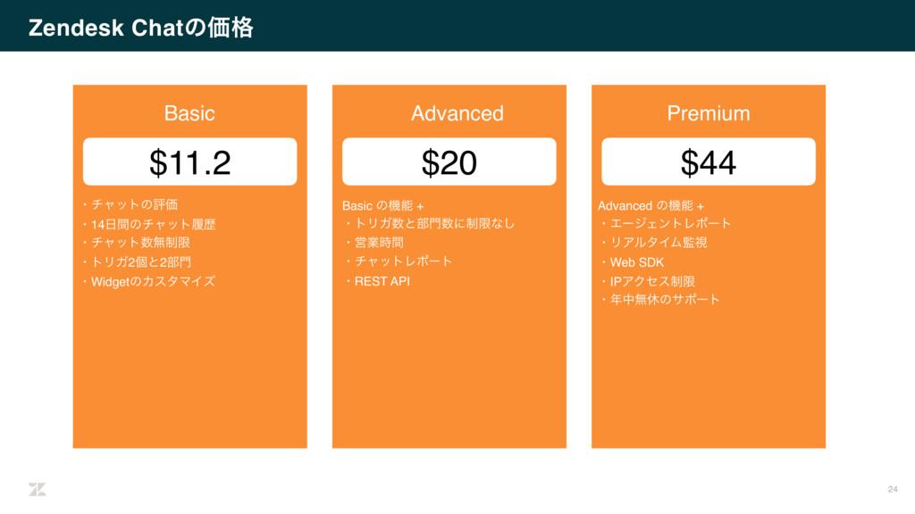 Zendesk ChatͷՁ֨ 24 Basic $11.2 ɾνϟοτͷධՁ ɾ14ؒͷν...