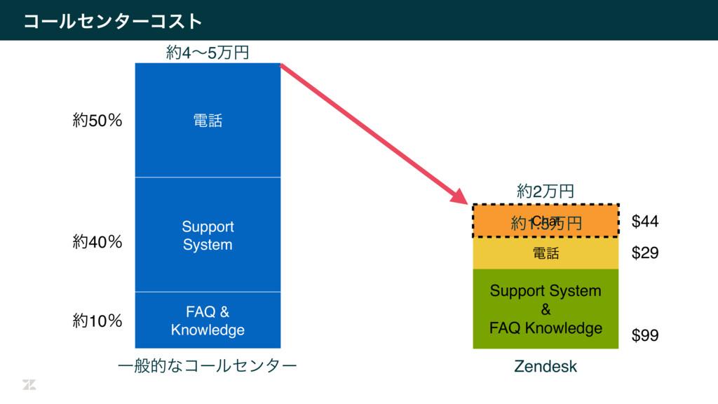ίʔϧηϯλʔίετ Support System & FAQ Knowledge ి Ze...