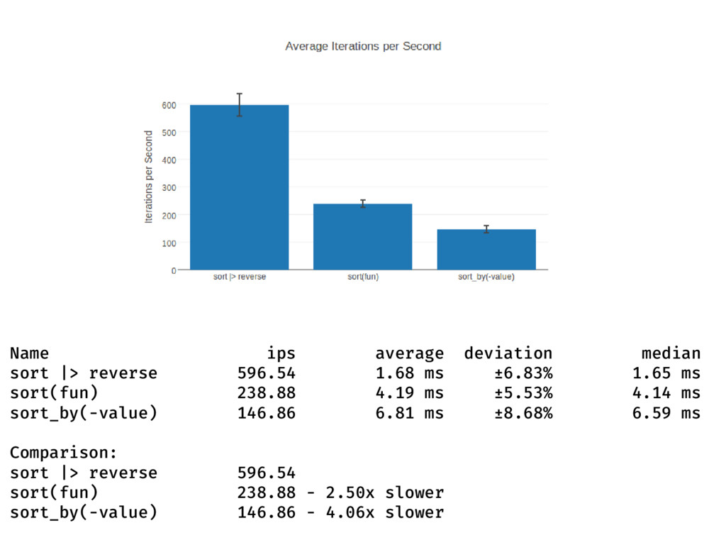 Name ips average deviation median sort |> rever...