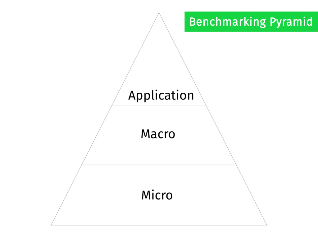 Application Macro Micro Benchmarking Pyramid