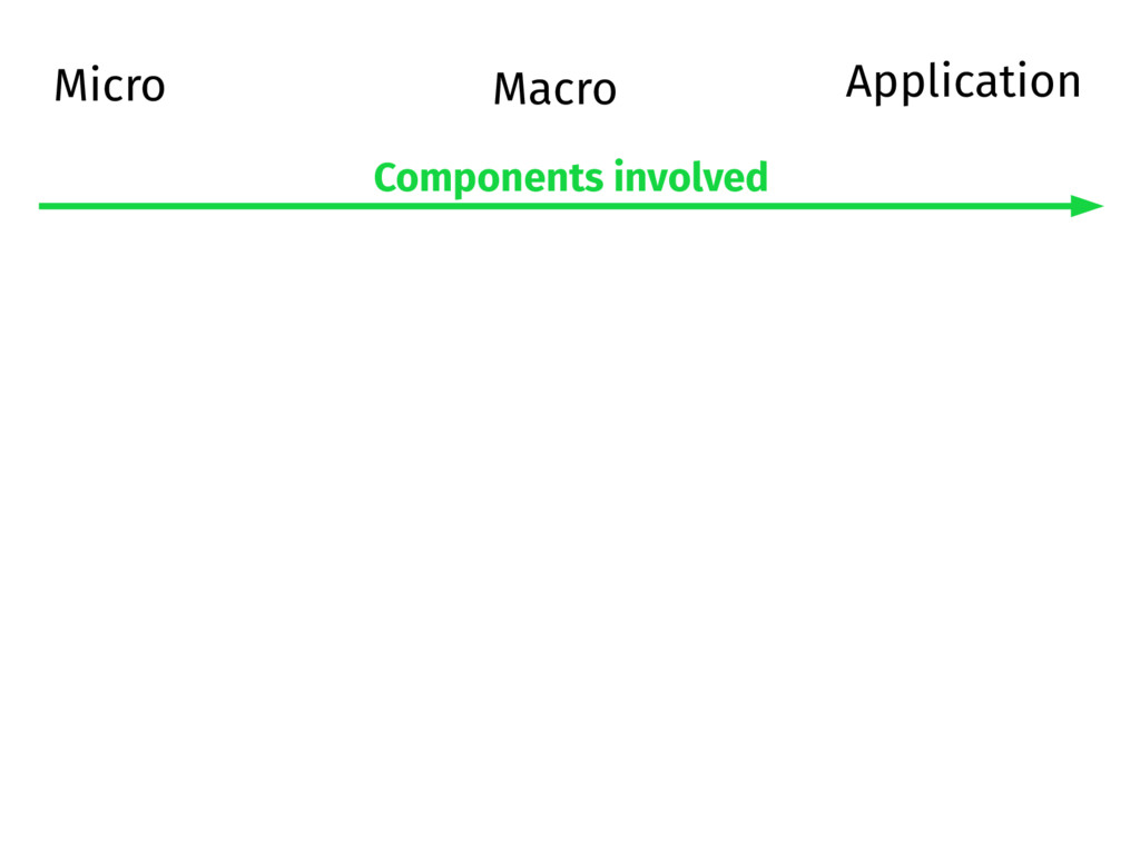 Micro Macro Components involved Application