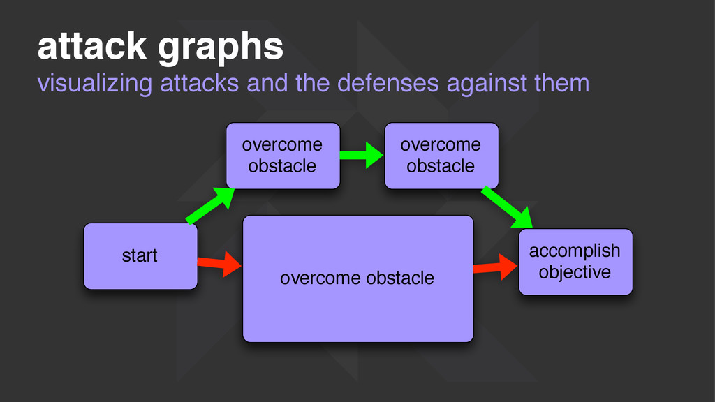 visualizing attacks and the defenses against th...