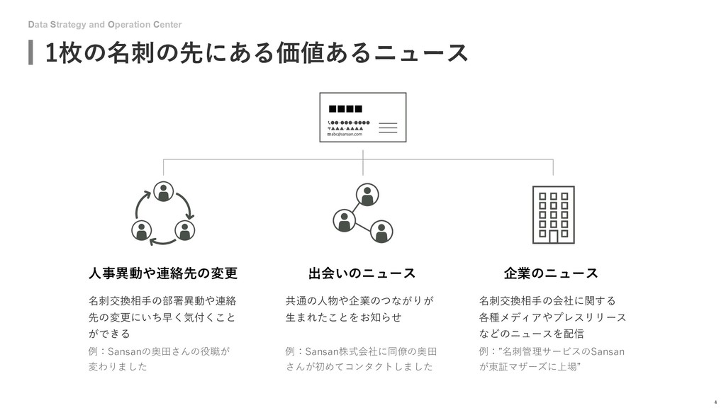 Data Strategy and Operation Center 1枚の名刺の先にある価値...