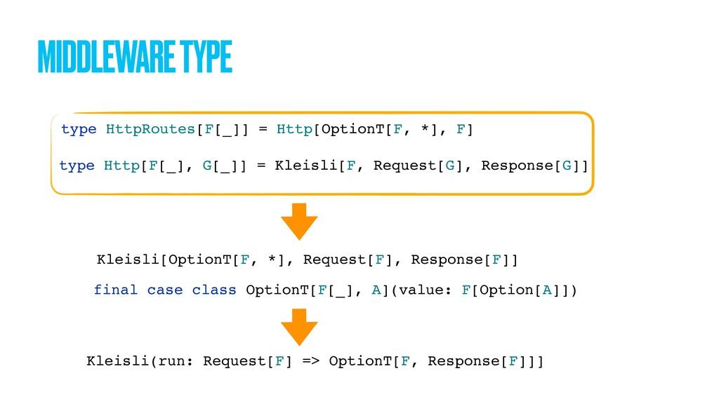 MIDDLEWARE TYPE Kleisli[OptionT[F, *], Request[...