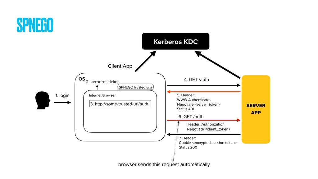 SERVER APP Client App OS Internet Browser 2. ke...