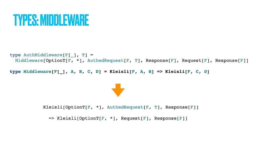 TYPES: MIDDLEWARE type AuthMiddleware[F[_], T] ...
