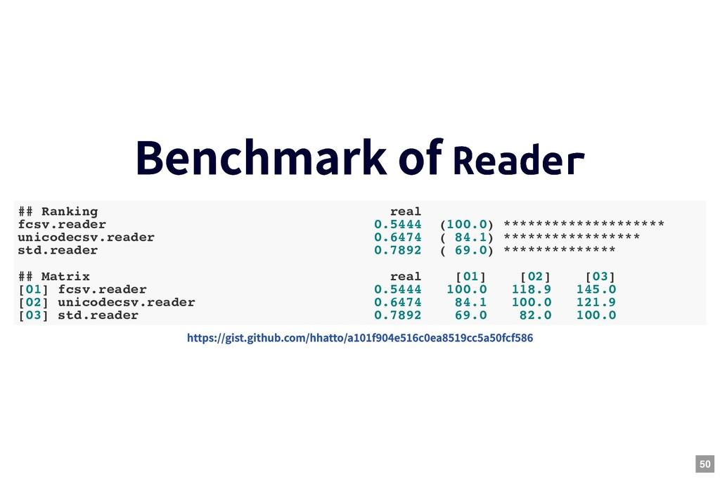 Benchmark of Benchmark of Reader Reader ## Rank...