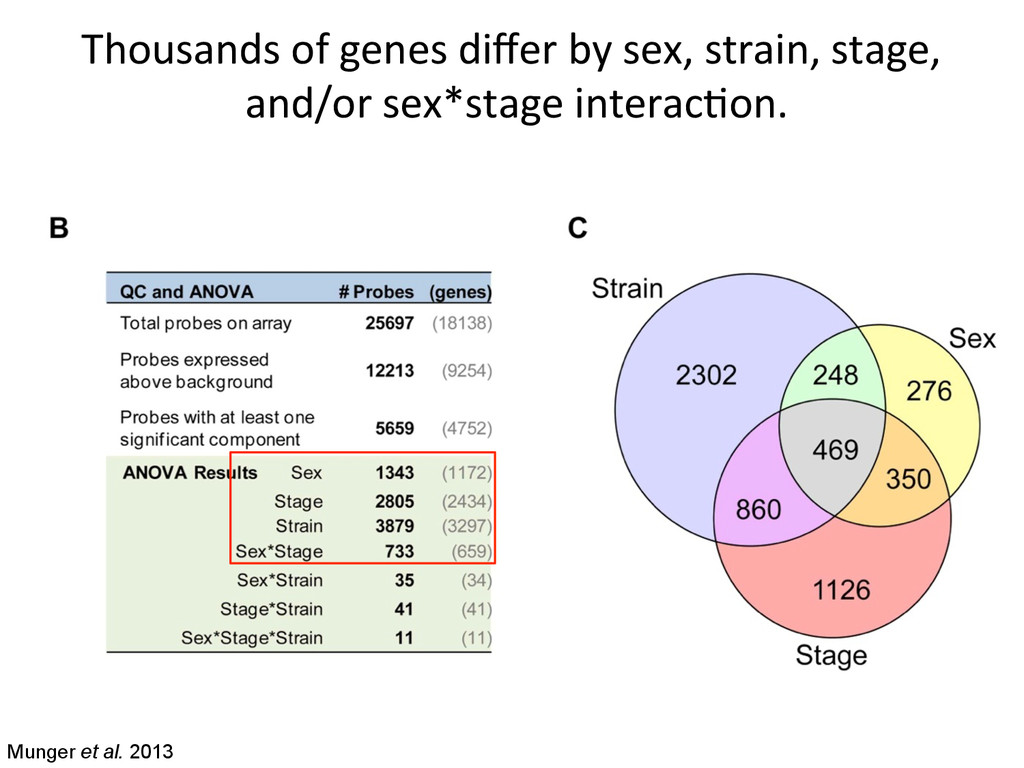 Thousands of genes differ by sex,...