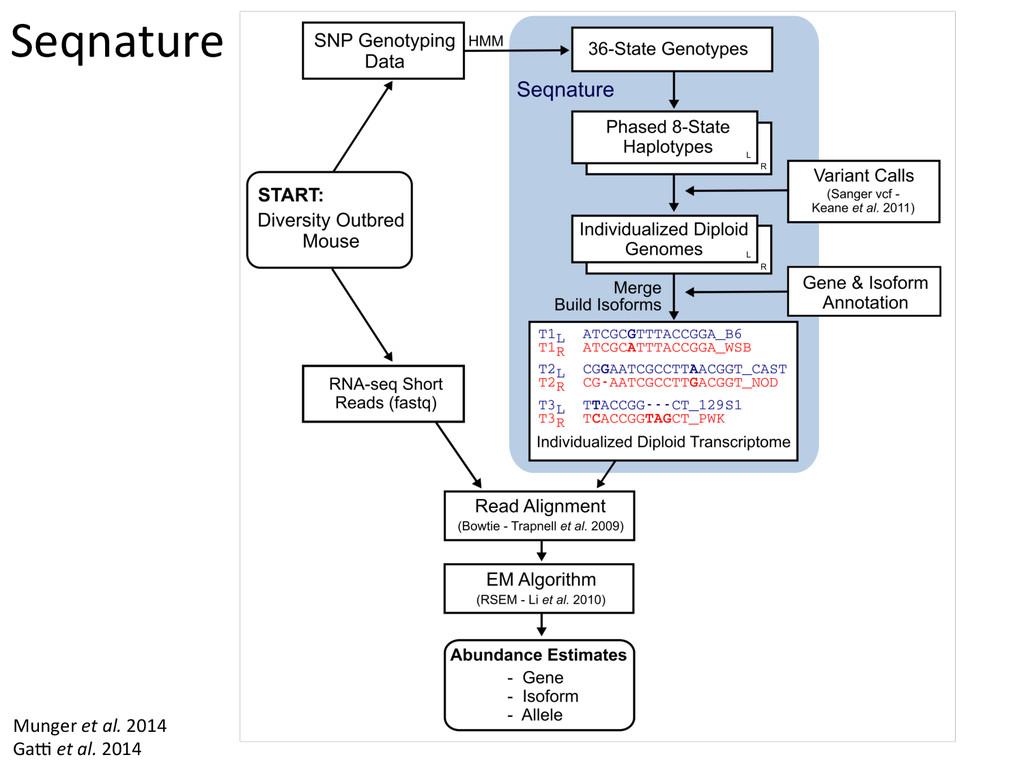 Seqnature  Munger et al. 2014  G...