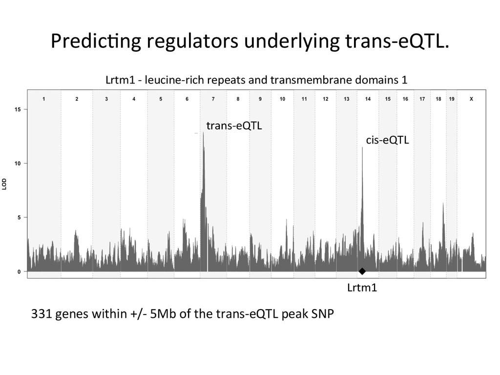 Predic7ng regulators underlying trans-...