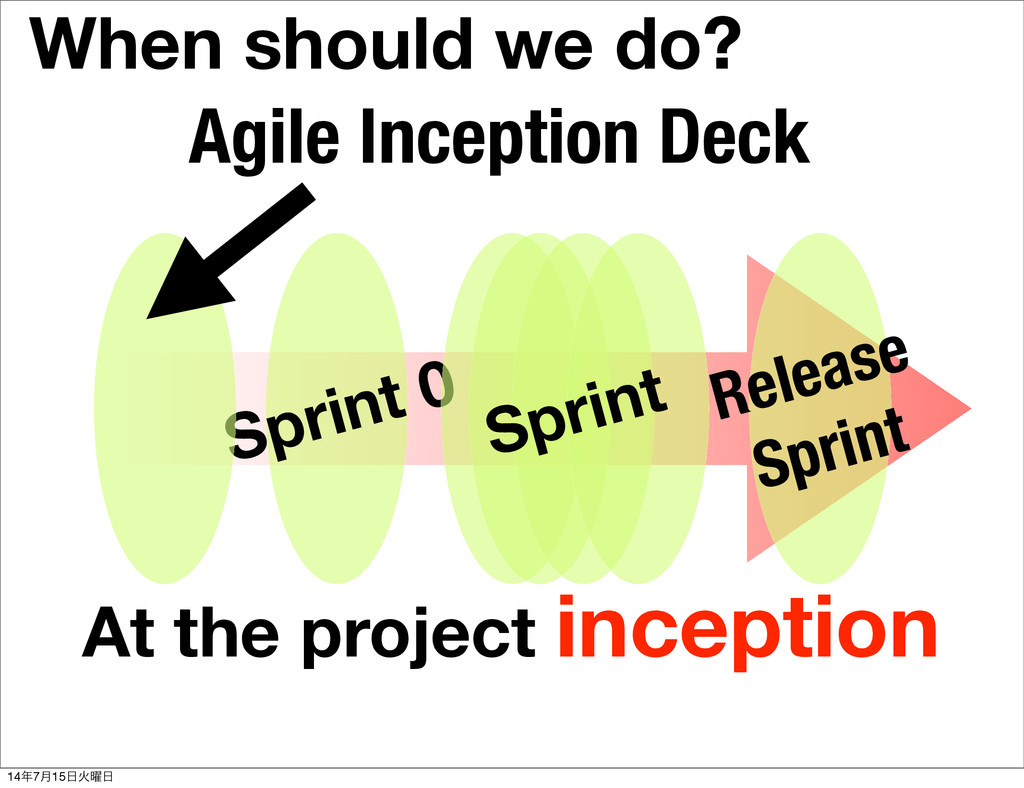 Sprint 0 Sprint Release Sprint When should we d...