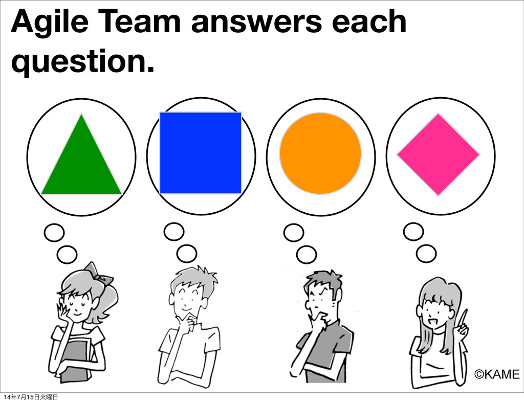 Agile Team answers each question. ©KAME 14೥7݄15...