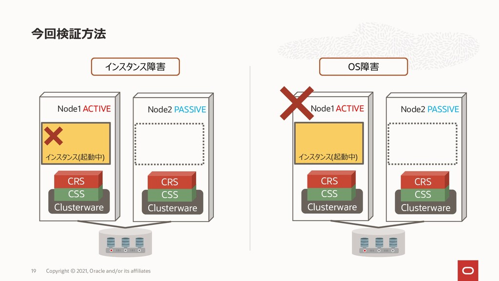 今回検証方法 19 Copyright © 2021, Oracle and/or its a...