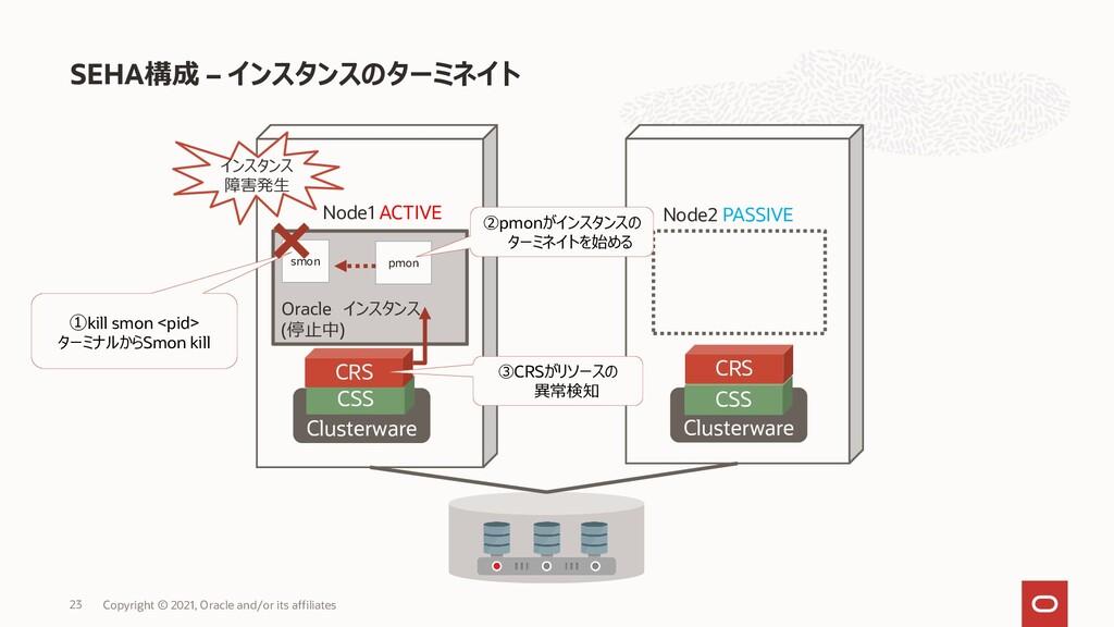SEHA構成 – インスタンスのターミネイト Copyright © 2021, Oracle...
