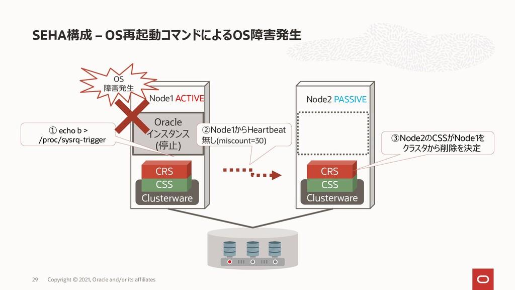 SEHA構成 – OS再起動コマンドによるOS障害発生 Copyright © 2021, O...