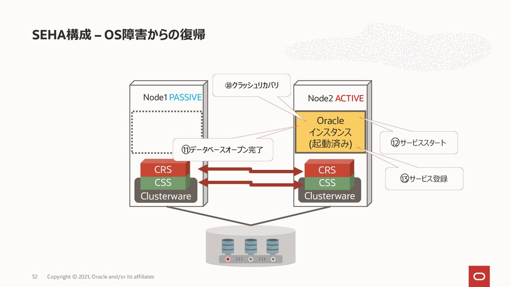 SEHA構成 – OS障害からの復帰 Copyright © 2021, Oracle and...