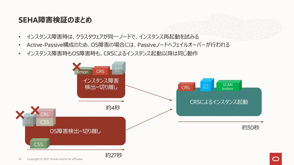 SEHA障害検証のまとめ Copyright © 2021, Oracle and/or it...