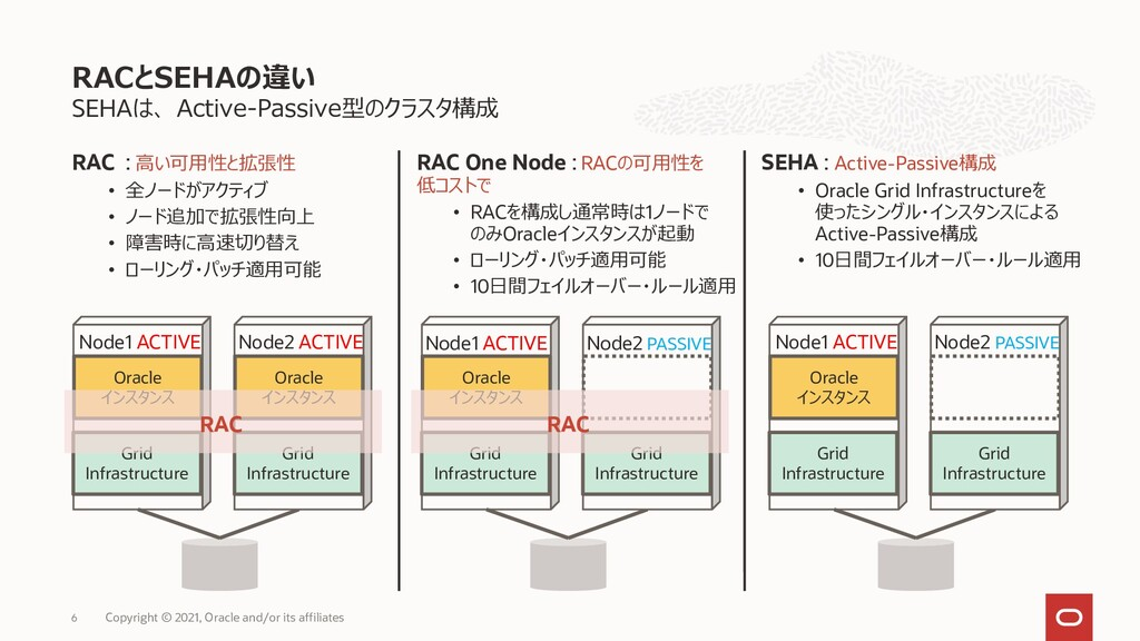 SEHAは、 Active-Passive型のクラスタ構成 RAC : 高い可用性と拡張性 •...