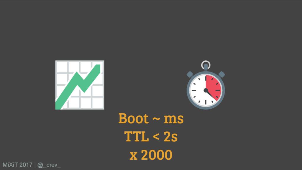 Boot ~ ms TTL < 2s x 2000 MiXiT 2017   @_crev_