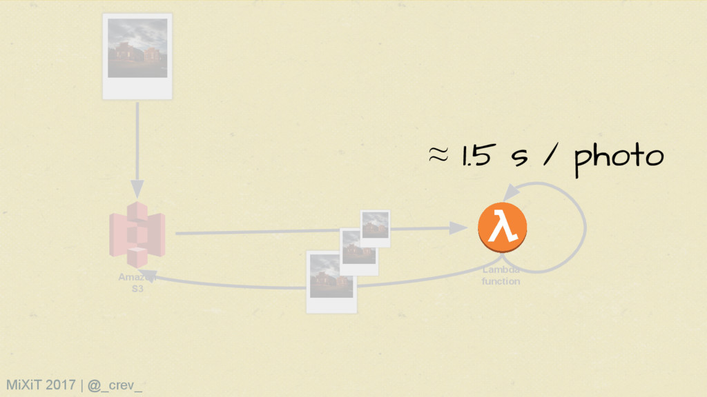 Amazon S3 Lambda function ≈ 1.5 s / photo MiXiT...