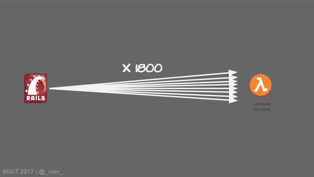 Lambda function X 1800 MiXiT 2017   @_crev_