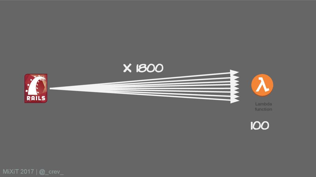 Lambda function X 1800 100 MiXiT 2017   @_crev_