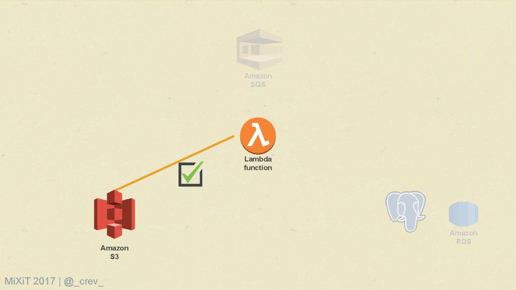 Amazon SQS Amazon RDS Amazon S3 Lambda function...