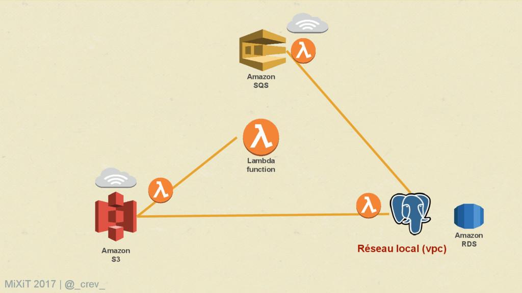 Lambda function Amazon S3 Amazon RDS Amazon SQS...