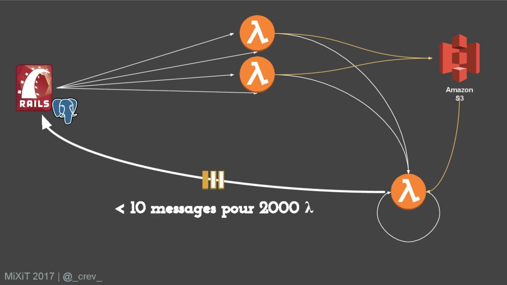 Amazon S3 < 10 messages pour 2000 λ MiXiT 2017 ...