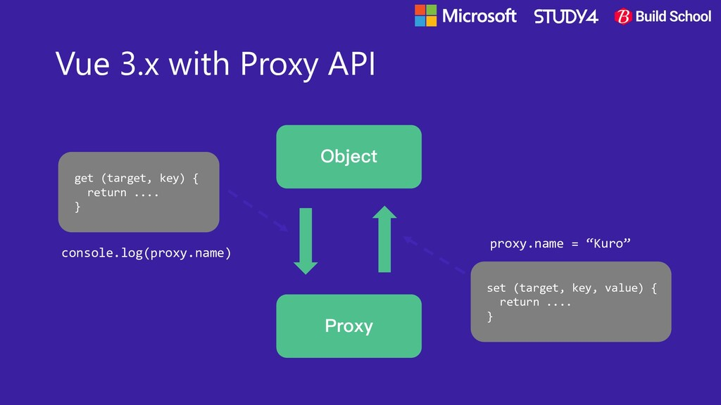 Vue 3.x with Proxy API Object Proxy get (target...
