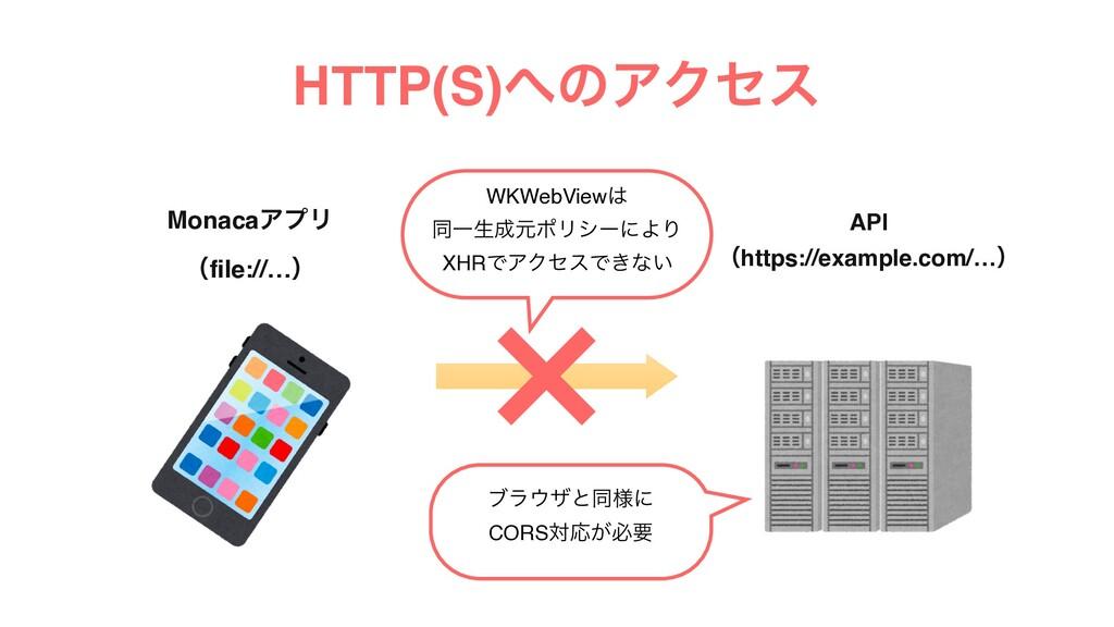 HTTP(S)ͷΞΫηε MonacaΞϓϦ ʢfile://…ʣ API ʢhttps:/...