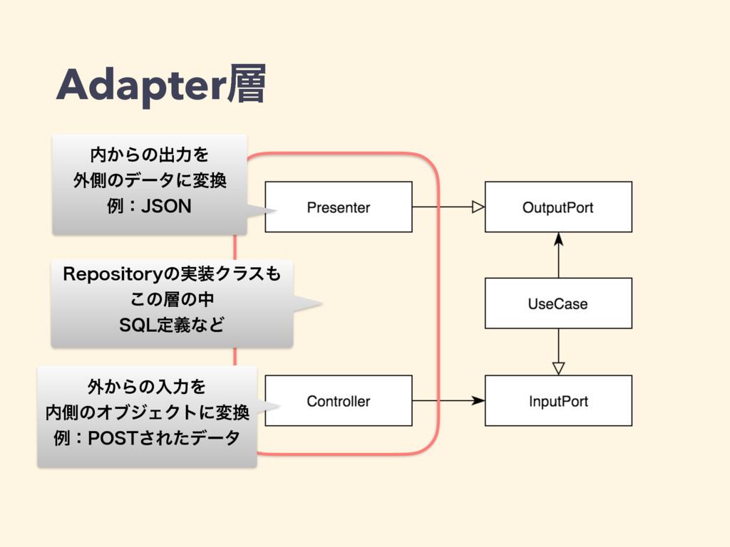 Adapter 3FQPTJUPSZͷ࣮Ϋϥε ͜ͷͷத 42-ఆٛͳͲ ֎͔Βͷೖ...