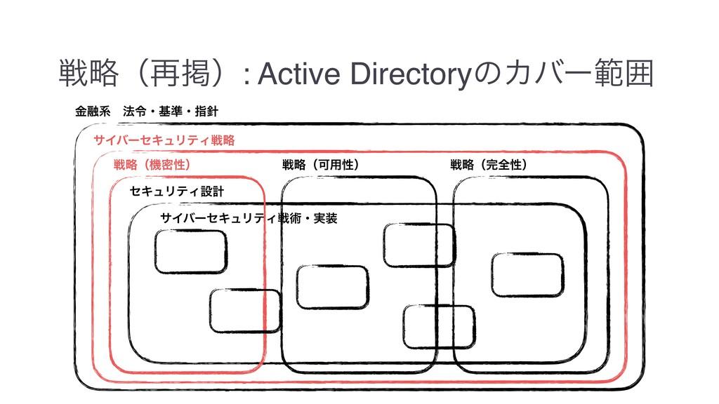ઓུʢ࠶ܝʣ: Active DirectoryͷΧόʔൣғ ۚ༥ܥɹ๏ྩɾج४ɾࢦ αΠό...