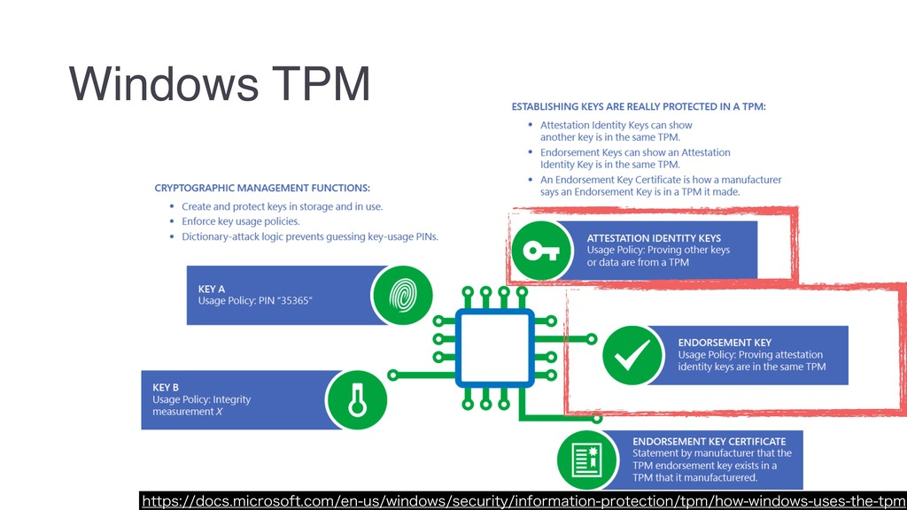 Windows TPM IUUQTEPDTNJDSPTPGUDPNFOVTXJ...