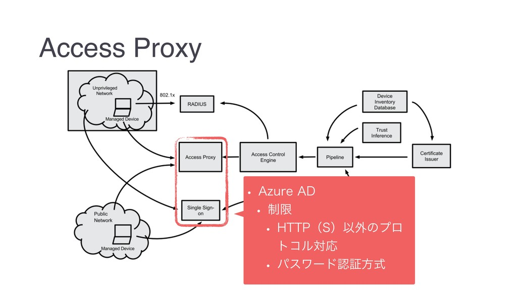 "Access Proxy w ""[VSF""% w ੍ݶ w )551ʢ4ʣҎ֎ͷϓϩ τ..."