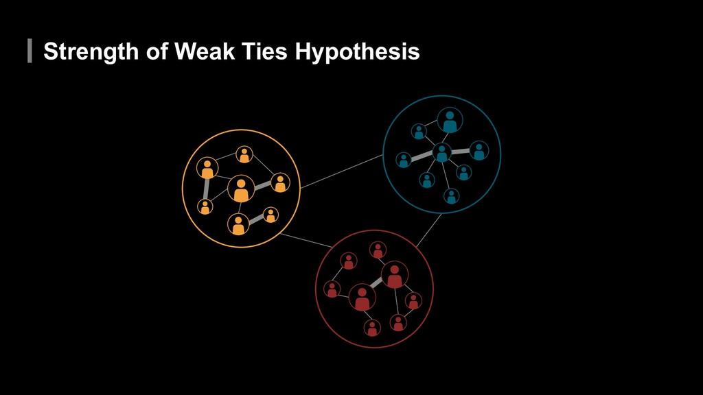 Strength of Weak Ties Hypothesis