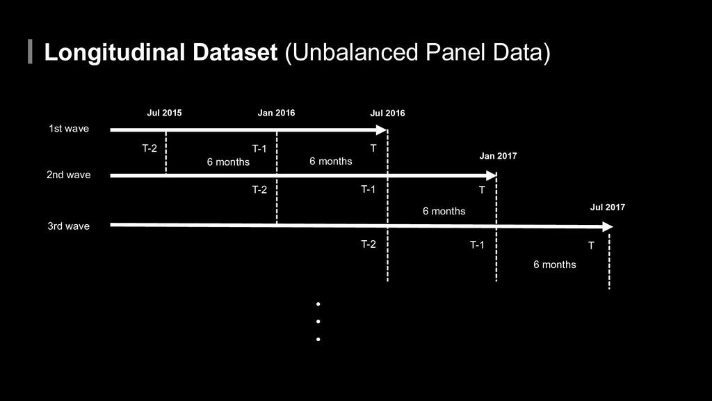 Longitudinal Dataset (Unbalanced Panel Data) 1s...