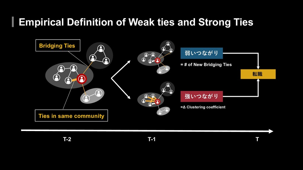 Empirical Definition of Weak ties and Strong Ti...