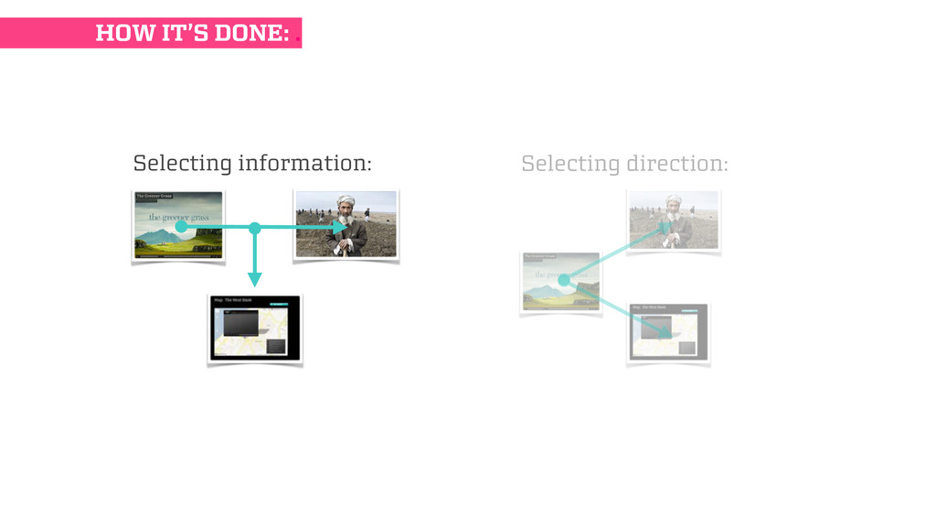 Selecting information: Selecting direction: HOW...