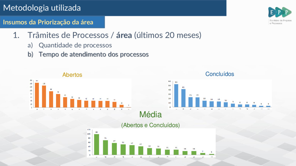 1. Trâmites de Processos / área (últimos 20 mes...
