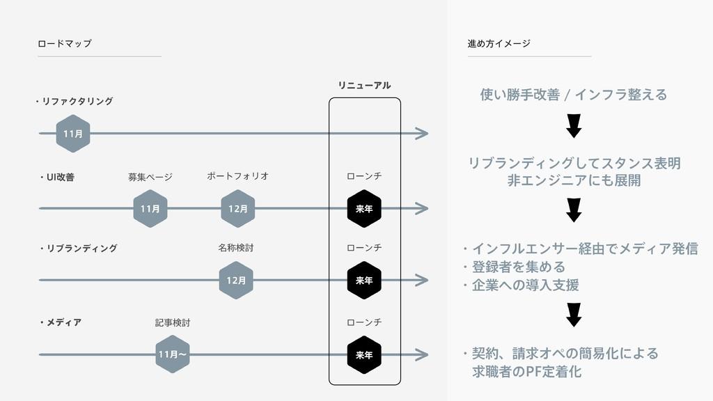 ロードマップ 進め方イメージ