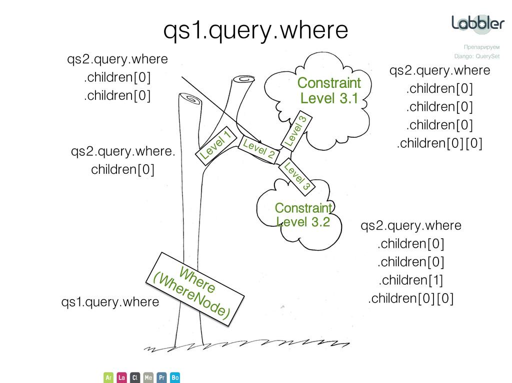 Препарируем Django: QuerySet qs1.query.where Co...