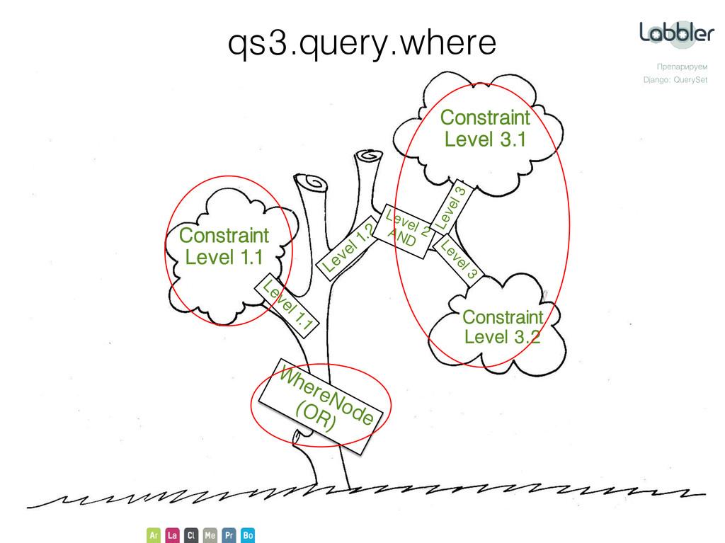 Препарируем Django: QuerySet qs3.query.where Co...