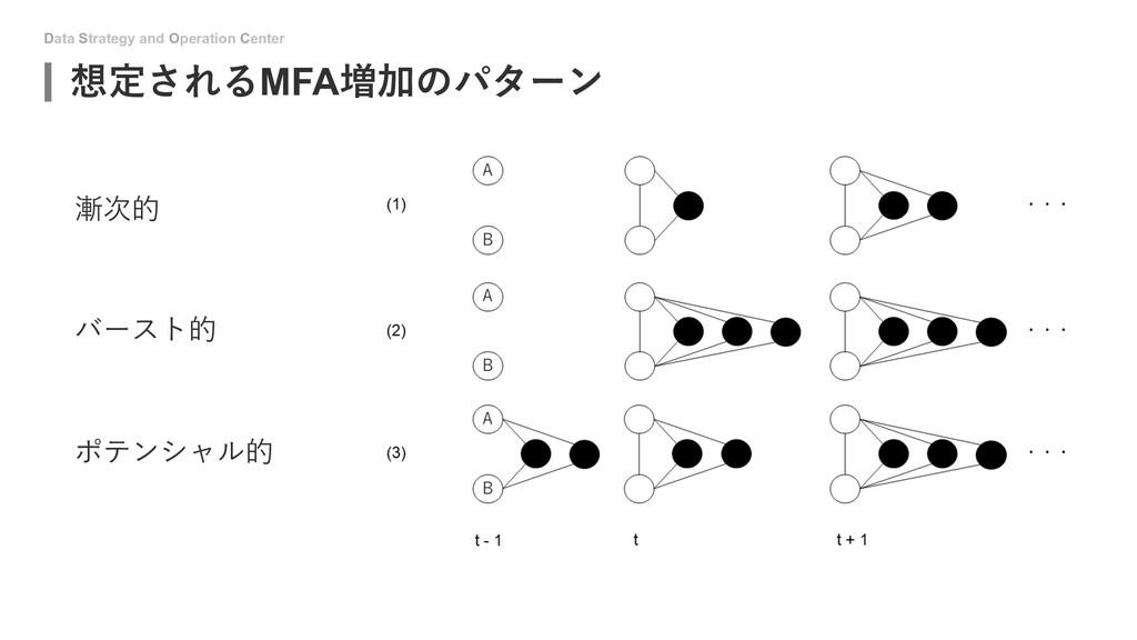Data Strategy and Operation Center 想定されるMFA増加のパ...