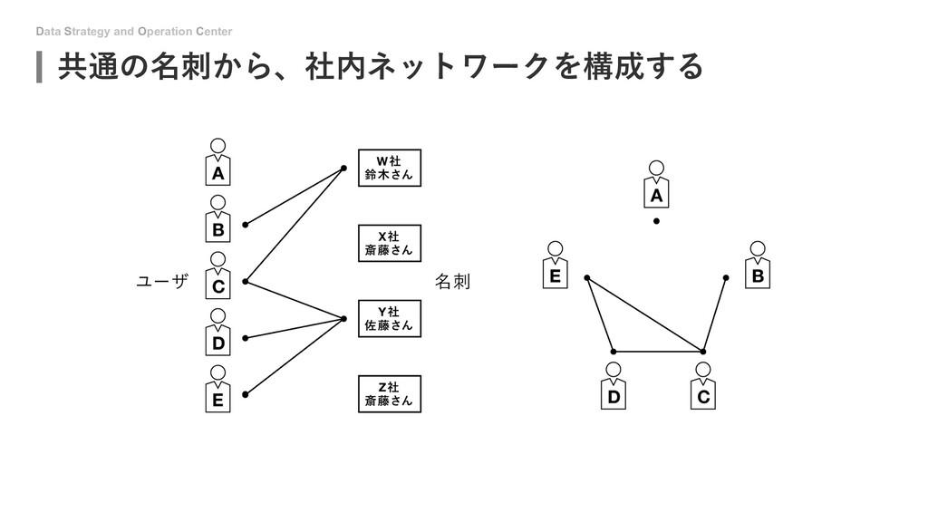 Data Strategy and Operation Center 共通の名刺から、社内ネッ...