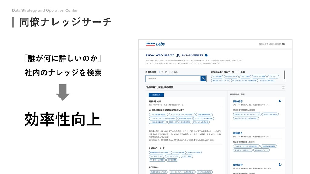 Data Strategy and Operation Center 同僚ナレッジサーチ 「誰...